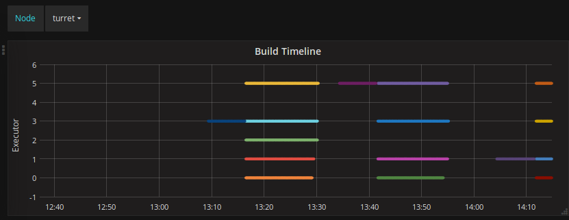 Jenkins Build Timeline in Grafana